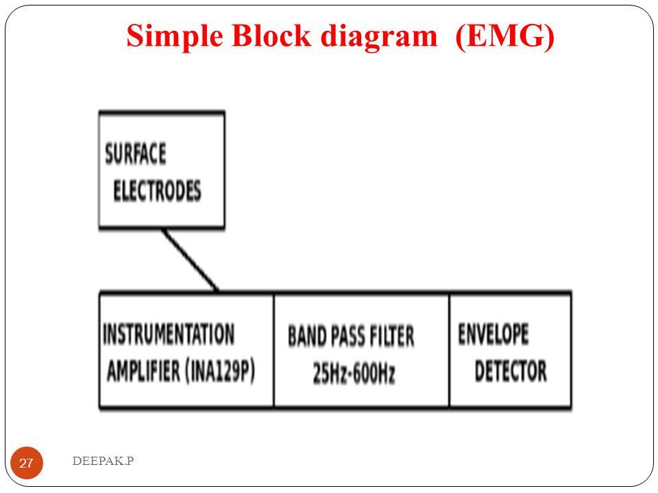 Simple Block diagram (EMG)