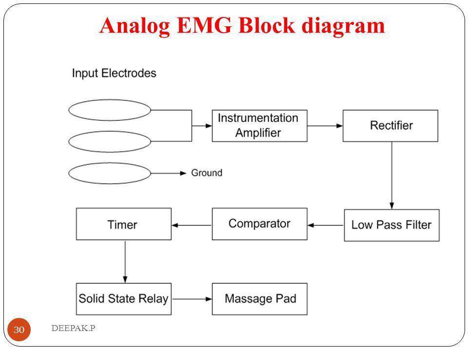 Analog EMG Block diagram