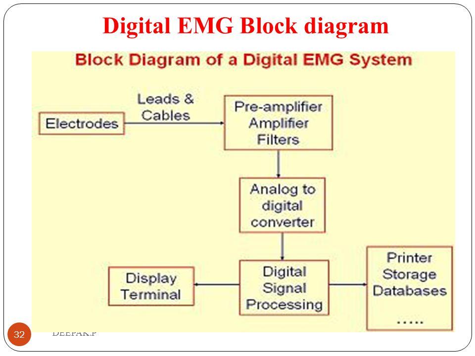 Digital EMG Block diagram