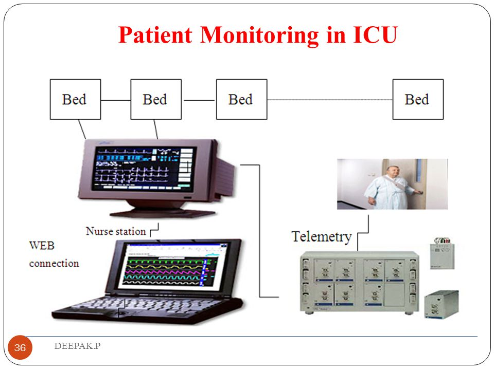 Patient Monitoring in ICU