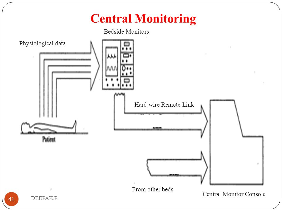 Central Monitoring Bedside Monitors Physiological data