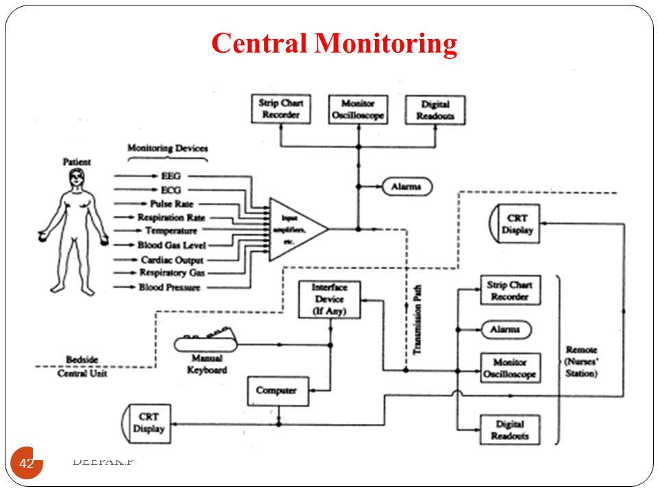 Central Monitoring DEEPAK.P