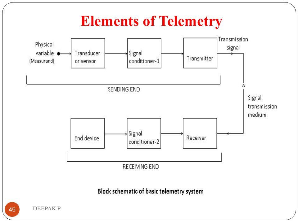 Elements of Telemetry DEEPAK.P
