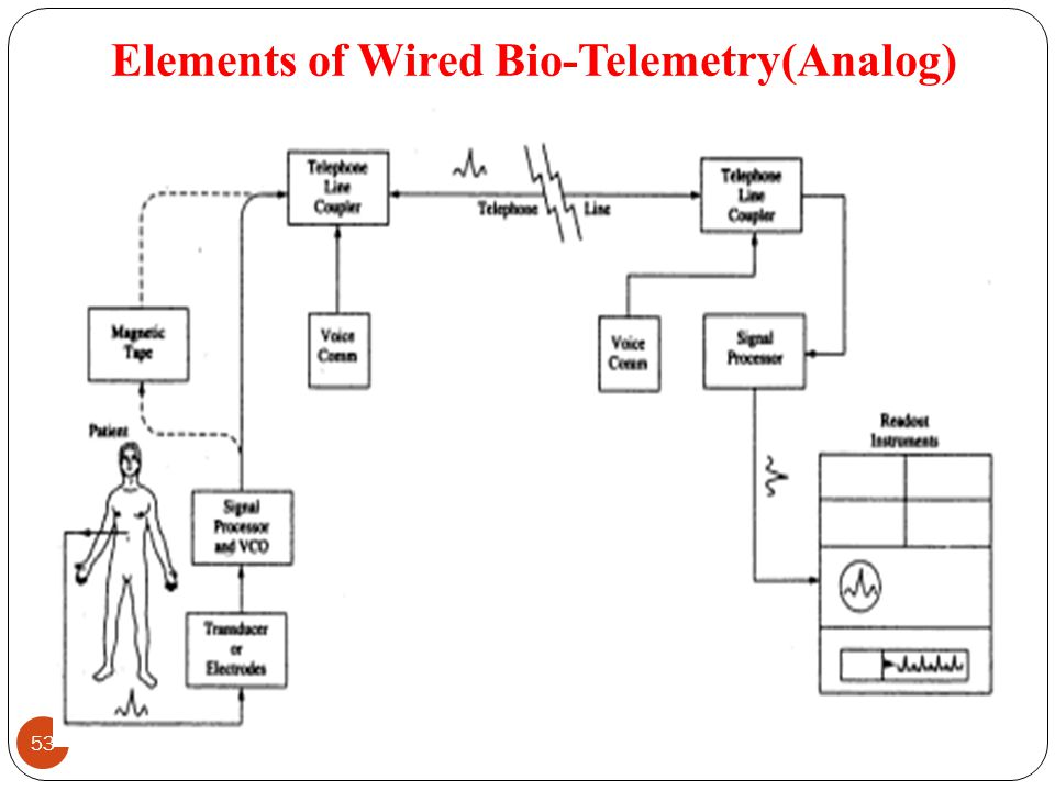 Elements of Wired Bio-Telemetry(Analog)