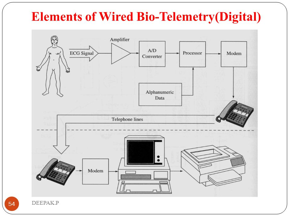 Elements of Wired Bio-Telemetry(Digital)