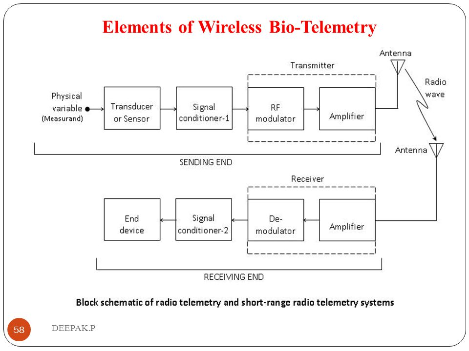Elements of Wireless Bio-Telemetry