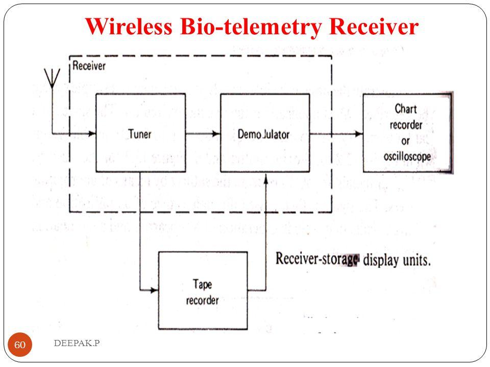 Wireless Bio-telemetry Receiver
