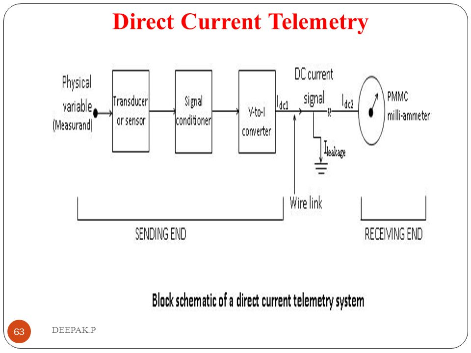 Direct Current Telemetry