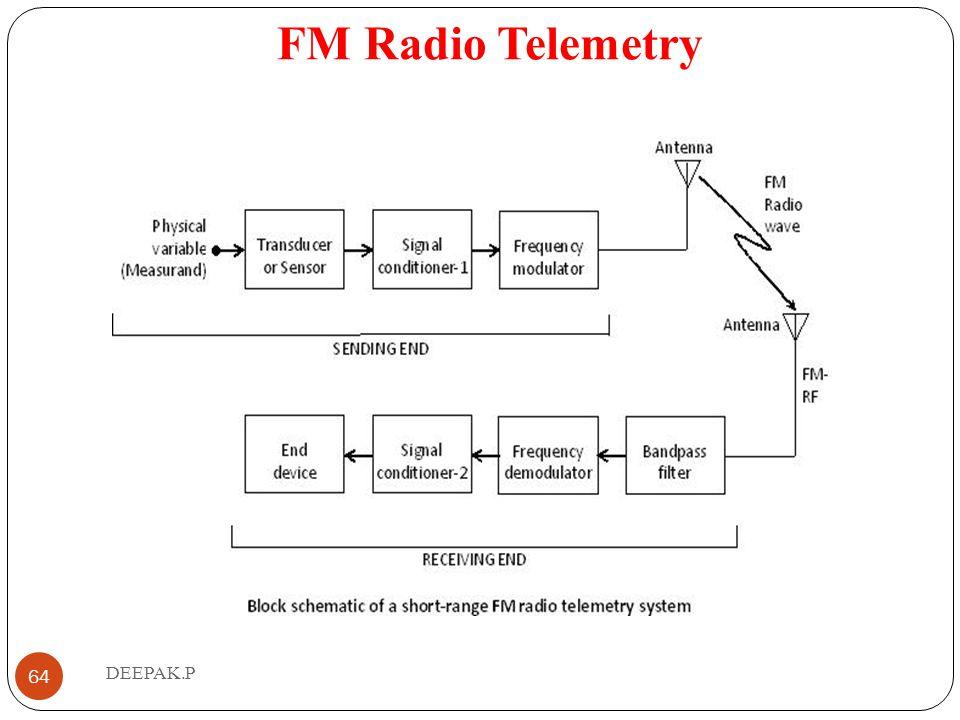 FM Radio Telemetry DEEPAK.P