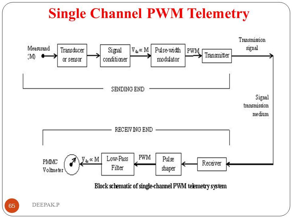 Single Channel PWM Telemetry
