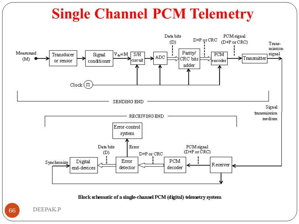 Single Channel PCM Telemetry
