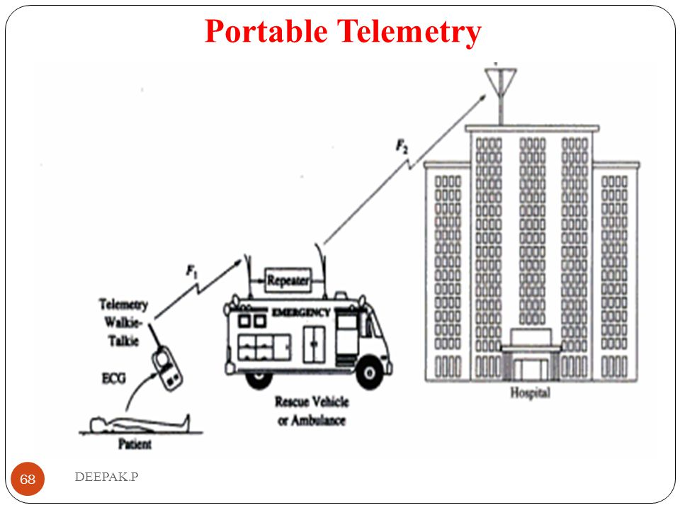 Portable Telemetry DEEPAK.P