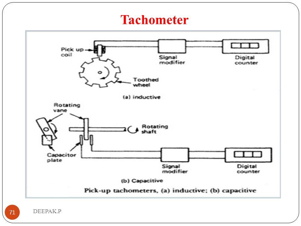 Tachometer DEEPAK.P