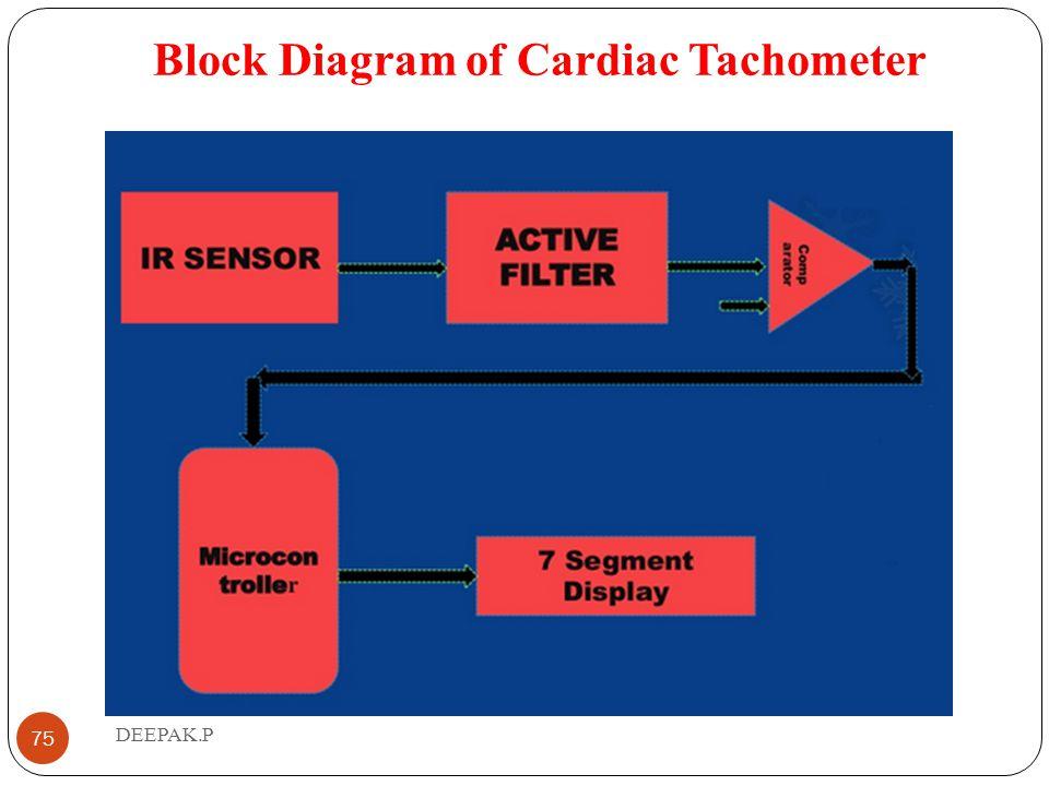 Block Diagram of Cardiac Tachometer