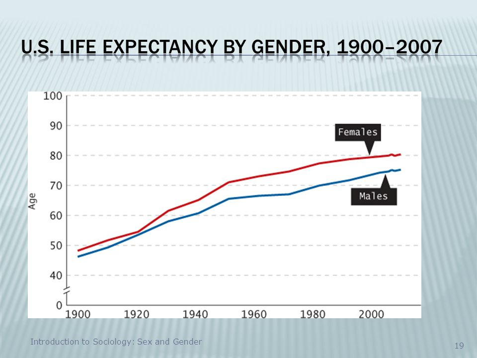 U.S. Life Expectancy by Gender, 1900–2007