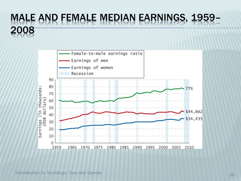 Male and Female Median Earnings, 1959–2008