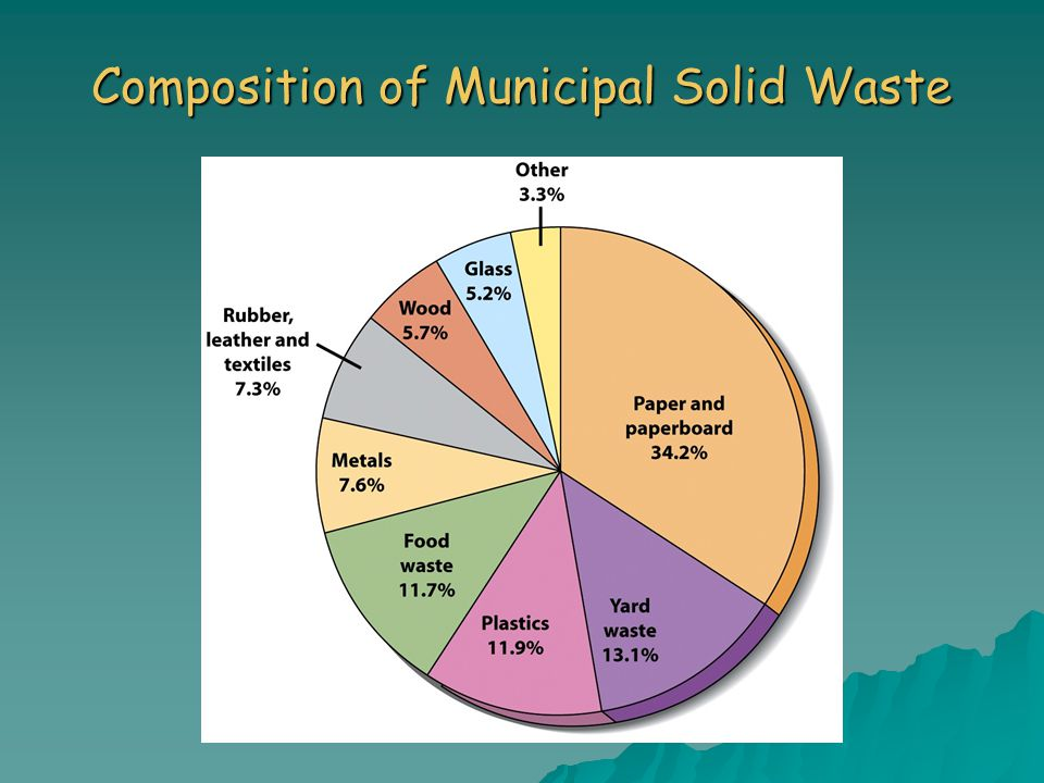 methane production from municipal solid waste essay Management of municipal solid waste (msw) causes hazards to inhabitants the generation rate per capita of effect of organic waste source on methane production.