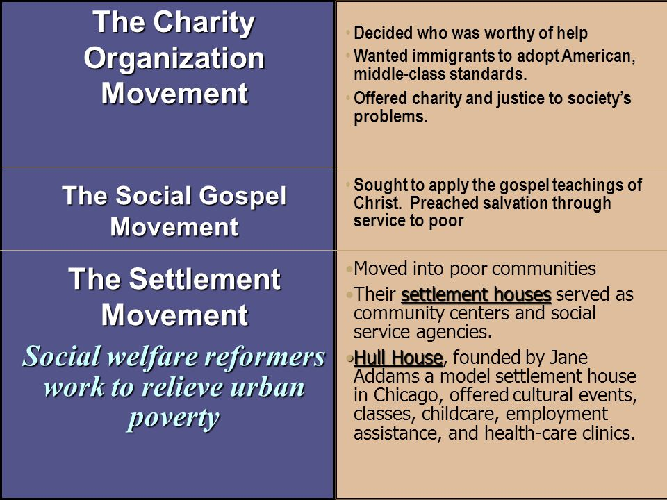 social work and charity organization society Learning resources compiled by srengasamy on social case work for the  american charity organization society  social case work-working with individuals.