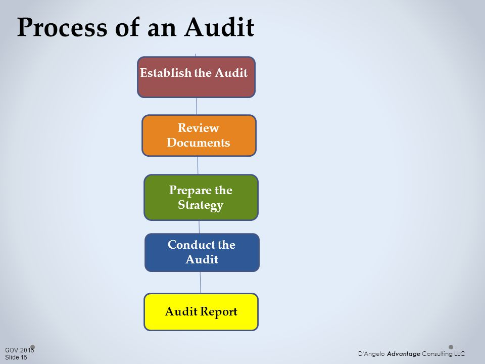 "accreditation audit aft essay Executive summary for senior leadership outlining the current compliance status of the organization based on the attached ""accreditation audit case study"" for."