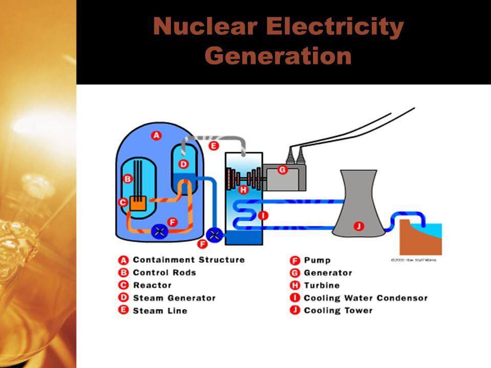energy  u0026 electricity generation