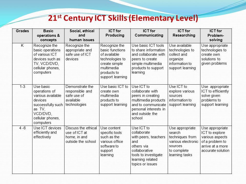 ict and an adult in employment essay How essential are basic computer skills for adults education essay  in pervious years tas entered their employment  adult learners' maths, english and basic .