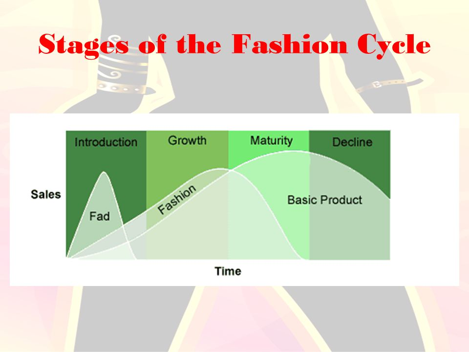 Chapter 5 Types Of Fashions Trends Ppt Video Online Download