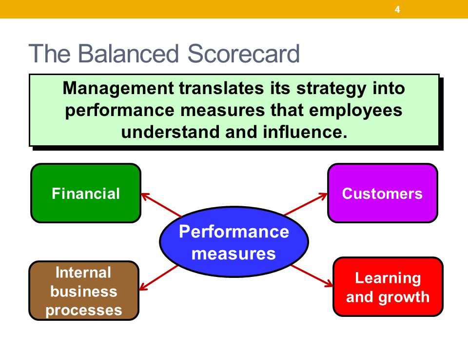 financial performance measures in a traditional The bsc to its multi-dimensional approach to performance measurement  compared to the traditional performance measurement tools that focused on  financial.