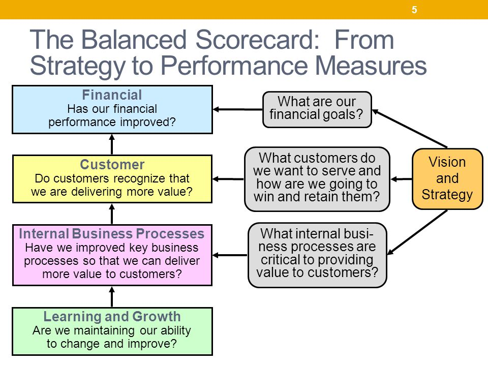 Usefulness of the Balanced Scorecard Essay Sample
