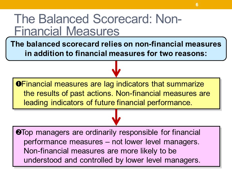 The Rise of Non-Financial Key Performance Indicators (KPIs)