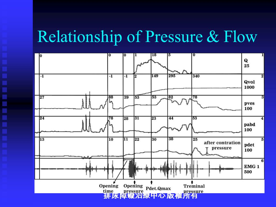 relationship of pressure and flow