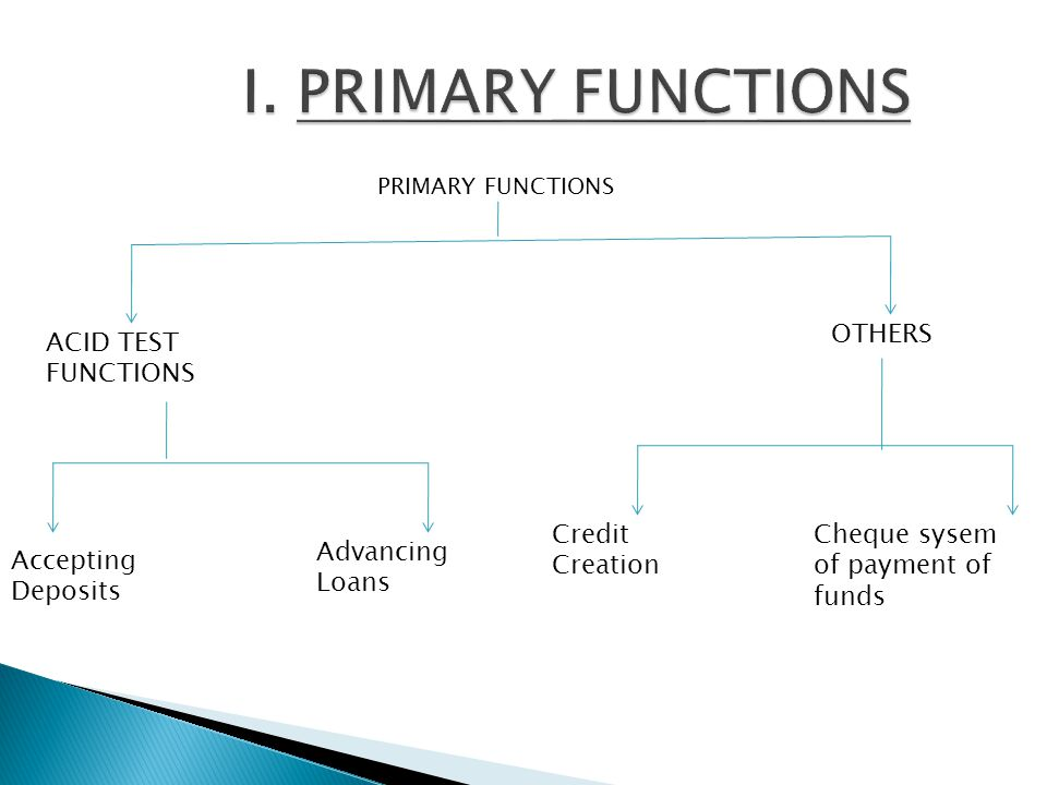 I. PRIMARY FUNCTIONS OTHERS ACID TEST FUNCTIONS Credit Creation