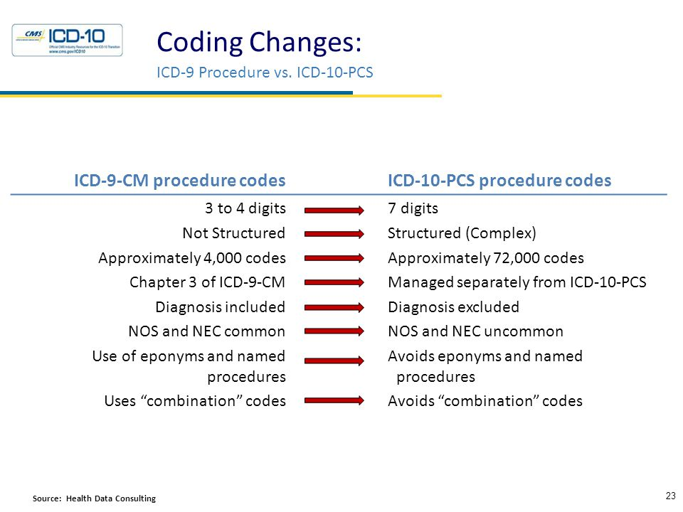 agenda icd-10-cm icd-10-pcs icd-10 / 5010 transaction changes, Muscles