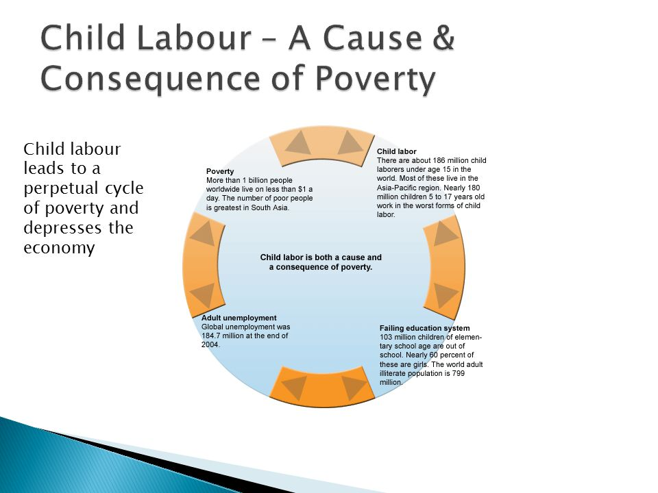 essay on poverty leads to child labour Child labour is the illegal employment of kids below the age of 15,  which subsequently leads to dropping-out and  child poverty essay research paper child.