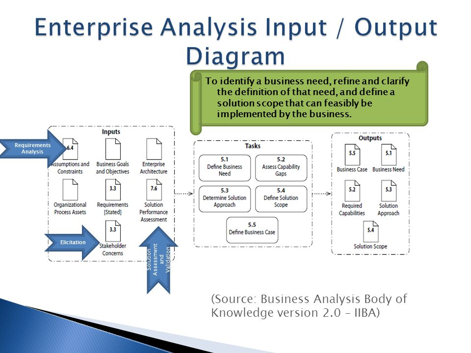 Are business analysts enterprise architects ppt video for Enterprise architecture definition