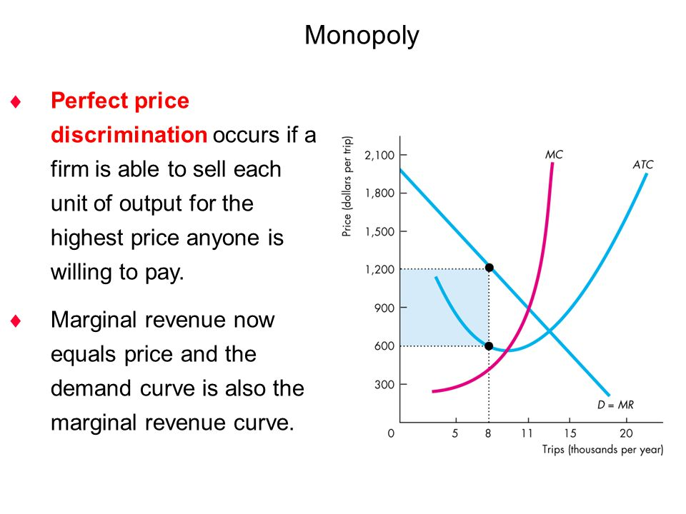 how to find marginal revenue curve monopoly