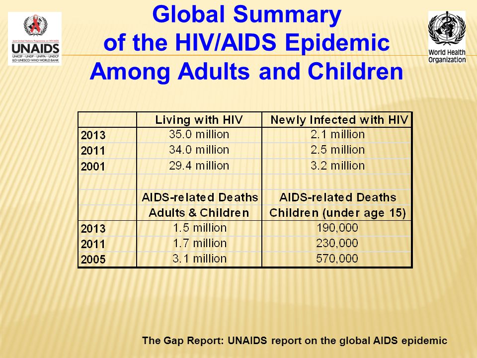 Global Summary of the HIV/AIDS Epidemic Among Adults and Children