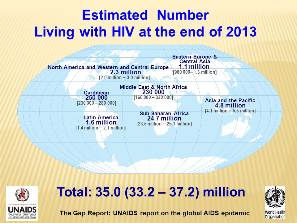 Estimated Number Living with HIV at the end of 2013