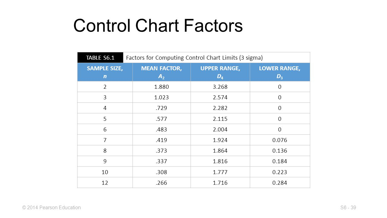 Statistical process control ppt download for Factor table of 99