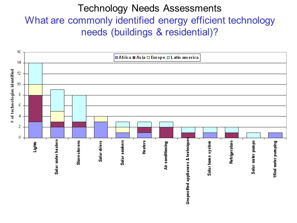 Technology Needs Assessments What are commonly identified energy efficient technology needs (buildings & residential)
