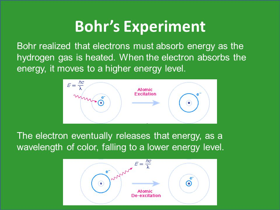 Bohr E S Experiment on Electron Energy Levels Bohr Model