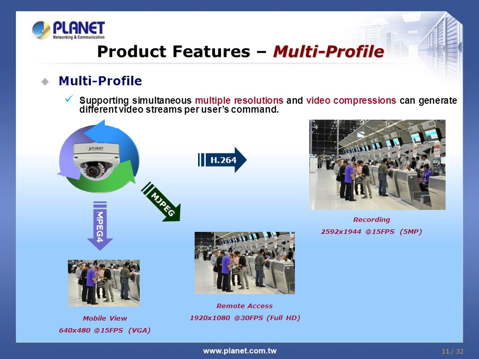 Product Features – Multi-Profile