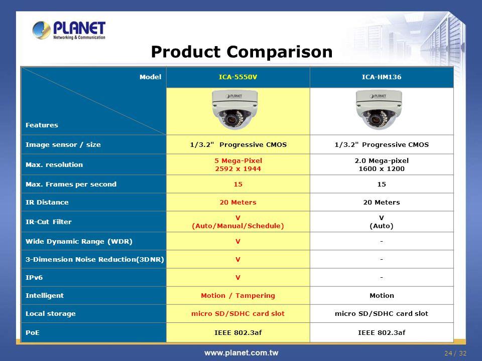 (Auto/Manual/Schedule) micro SD/SDHC card slot