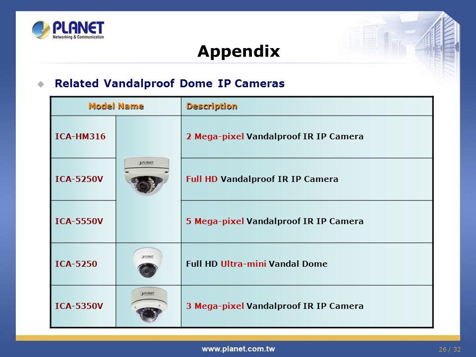 Appendix Related Vandalproof Dome IP Cameras Model Name Description