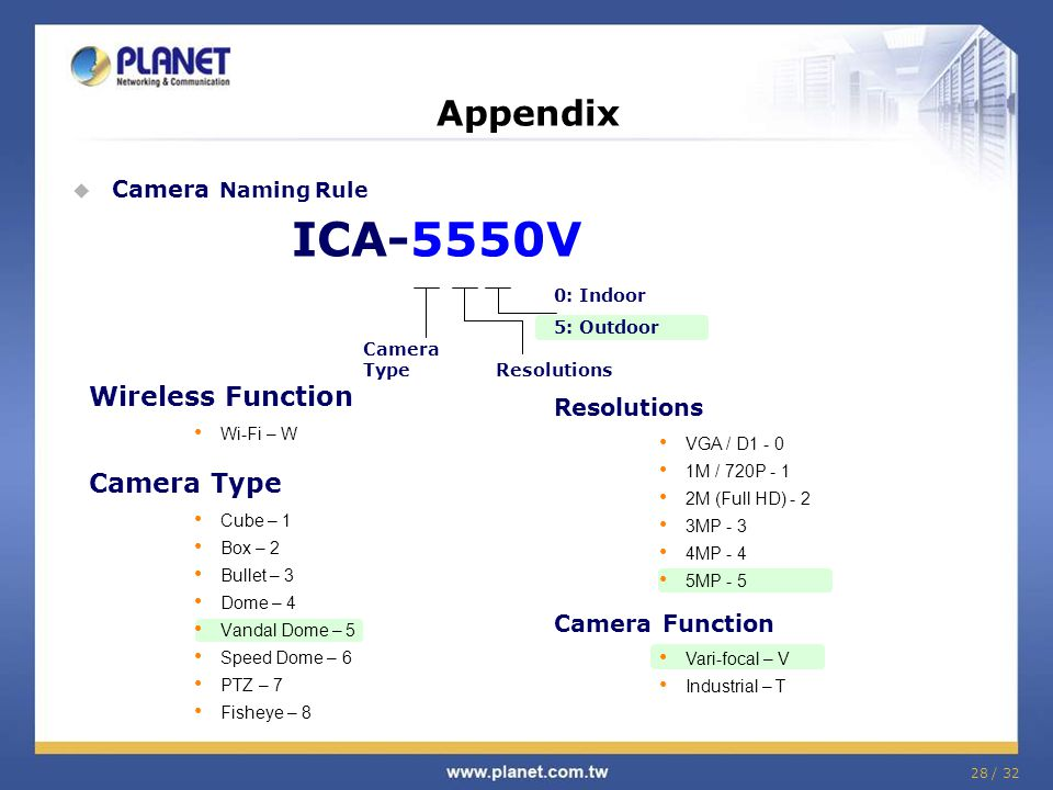 Appendix Wireless Function Camera Type Camera Naming Rule ICA-5550V