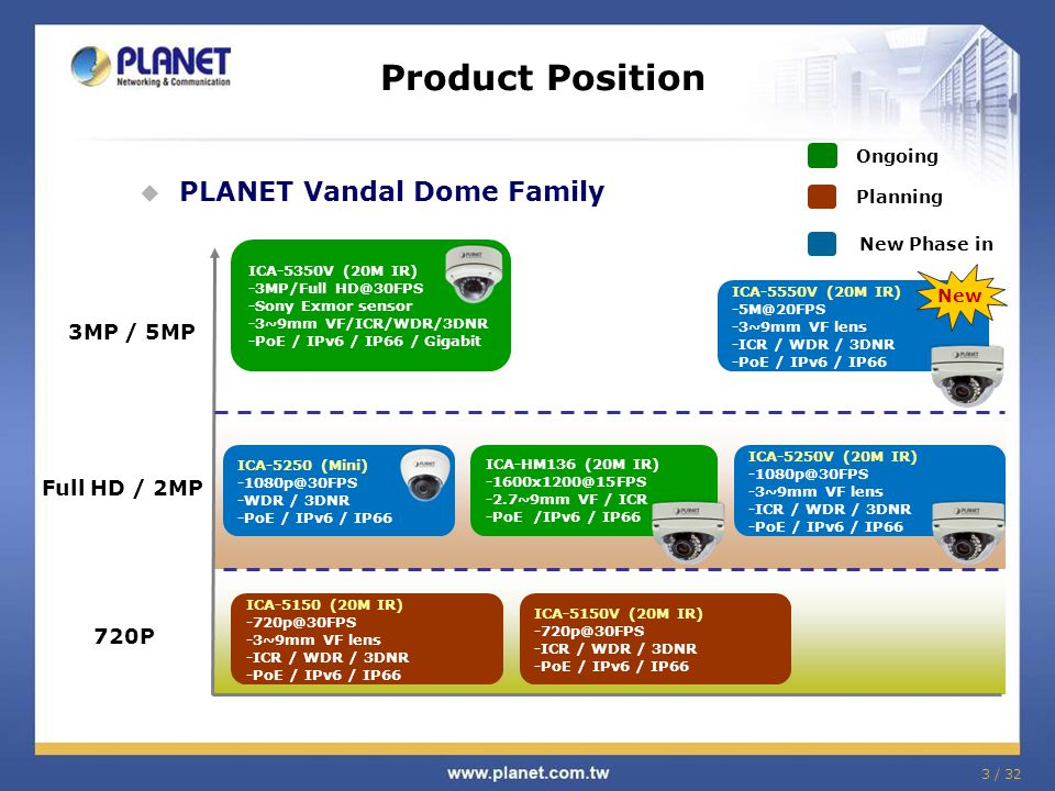 Product Position PLANET Vandal Dome Family 3MP / 5MP Full HD / 2MP