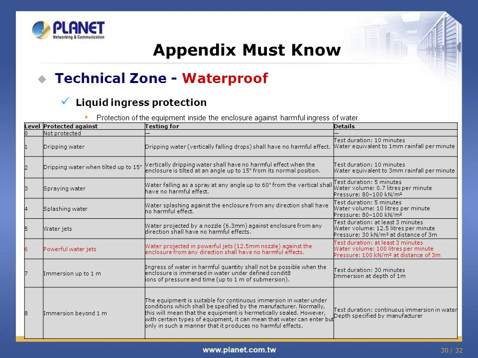 Appendix Must Know Technical Zone - Waterproof