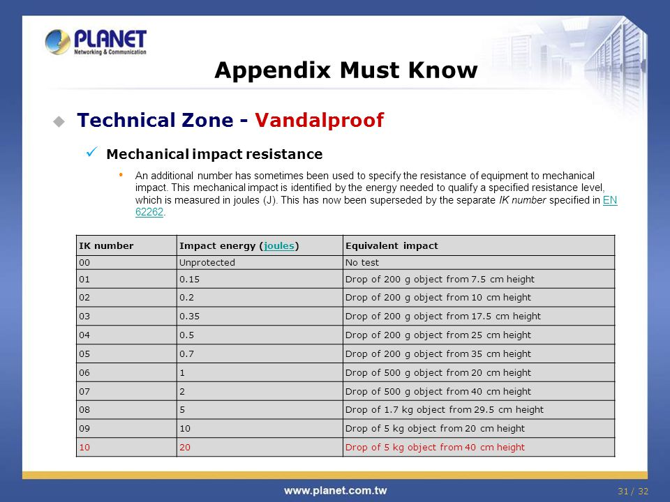 Appendix Must Know Technical Zone - Vandalproof