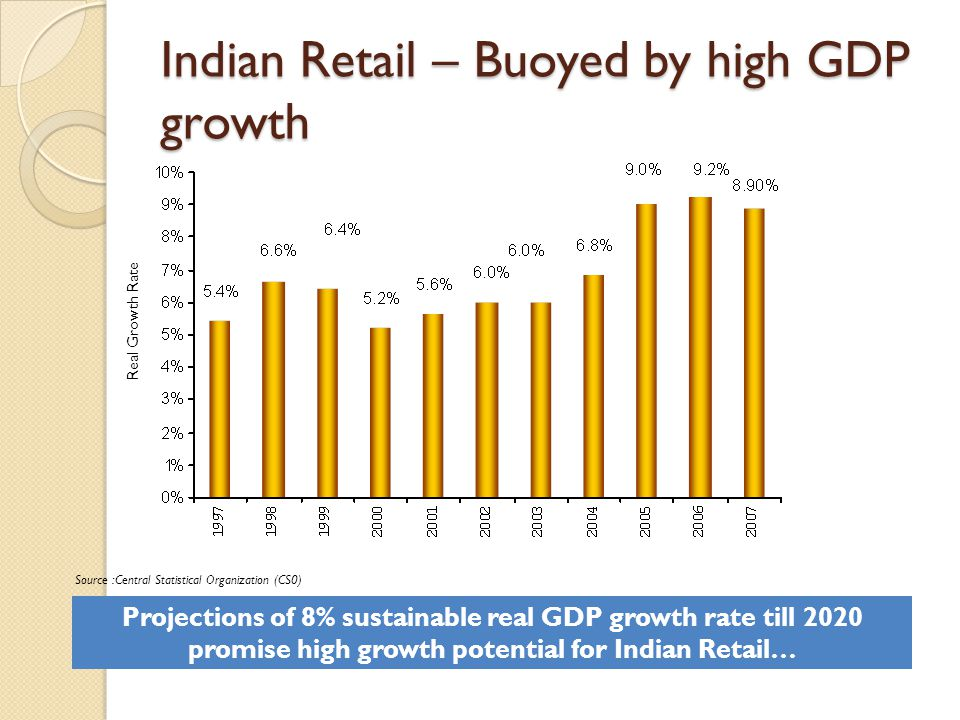 Indian Retail – Buoyed by high GDP growth