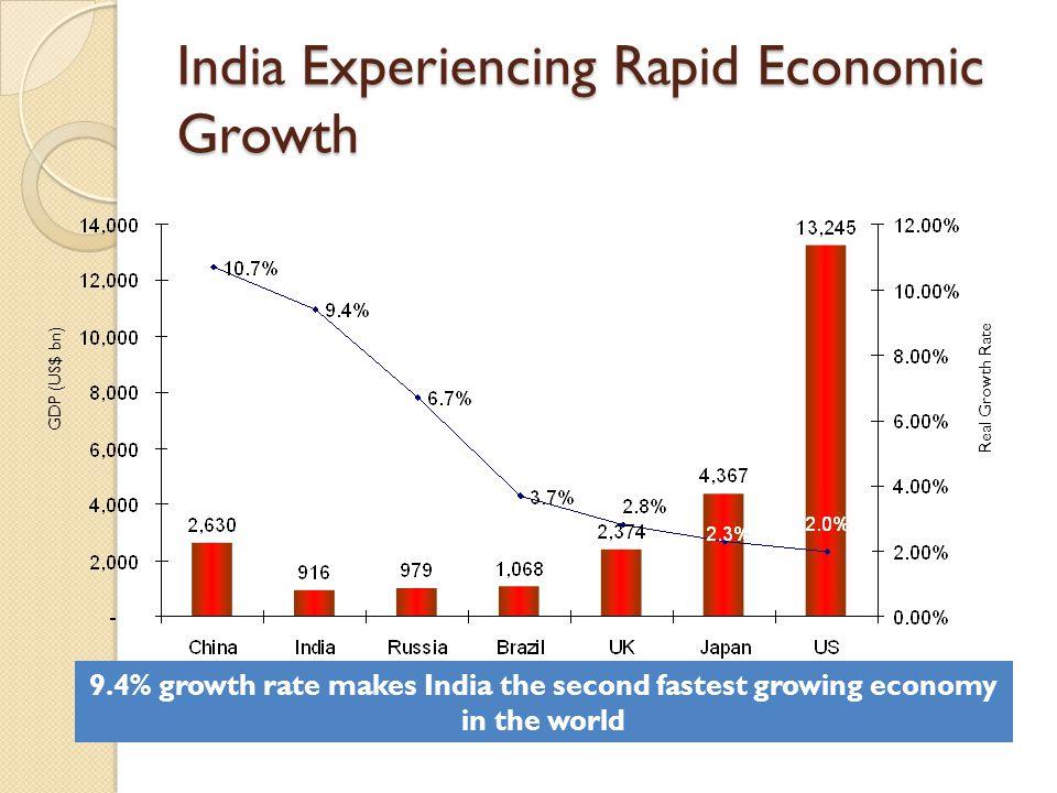 India Experiencing Rapid Economic Growth
