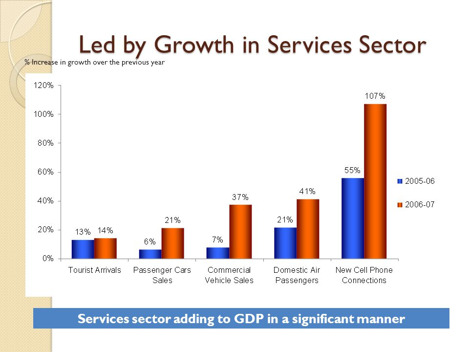 Led by Growth in Services Sector